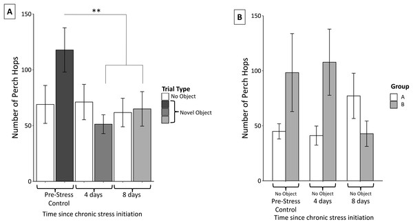 Changes in perch hopping during the chronic stress protocol.