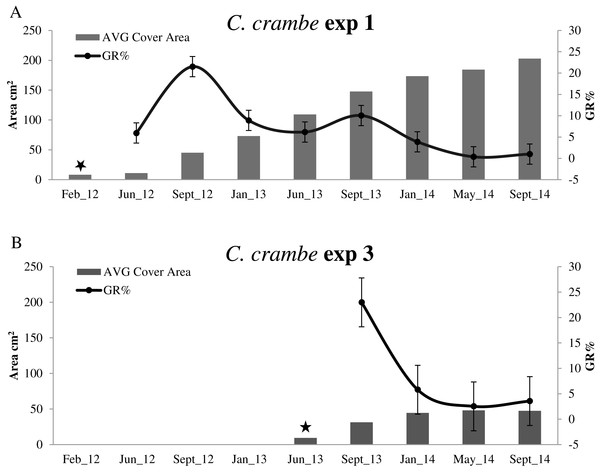 Growth trends in Crambe crambe shallow-water mariculture on Travertine Tiles (TT) (Capo Caccia–Isola Piana MPA, Sardinian Sea).