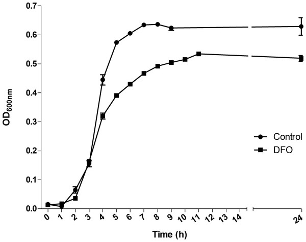 Effect of deferoxamine (DFO) on the growth of Streptococcus pneumoniae TIGR4.
