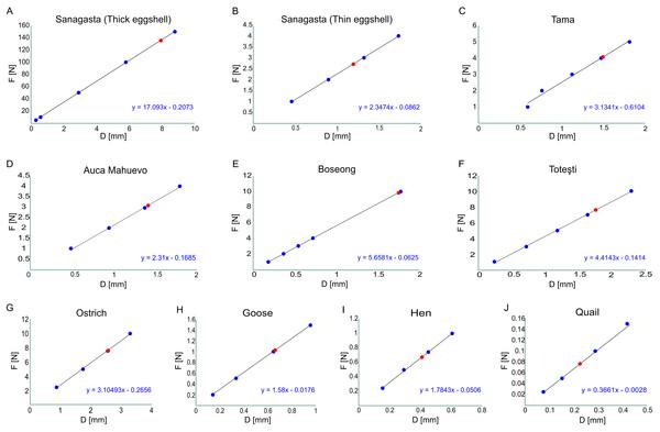 Break point estimations for each egg model.