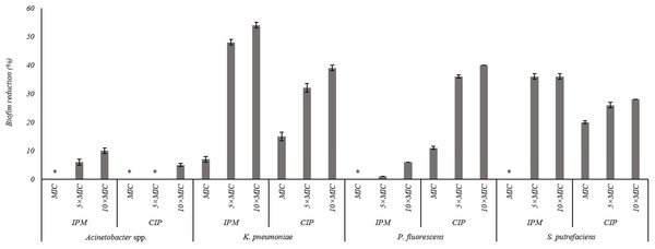 Percentage of mass reduction of 24 h old biofilms of Acinetobacter spp., K. pneumoniae, P. fluorescens and S. putrefaciens treated with IPM and CIP (at MIC, 5 × MIC and 10 × MIC) for 24 h.