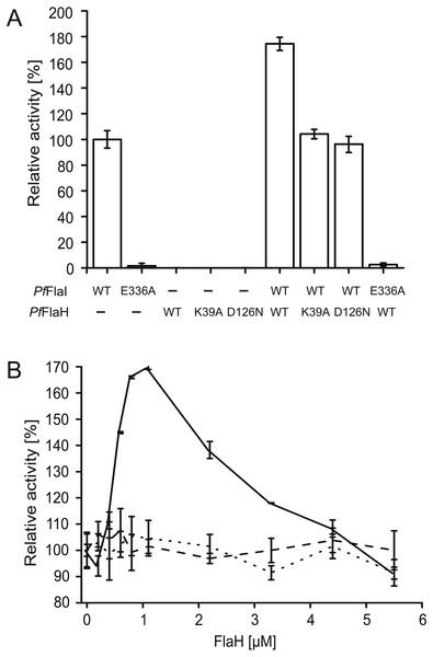 Nucleotide bound PfFlaH stimulates the ATPase activity of PfFlaI.