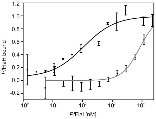 PfFlaH interacts with higher affinity with PfFlaI-CTD than PfFlaI-NTD.