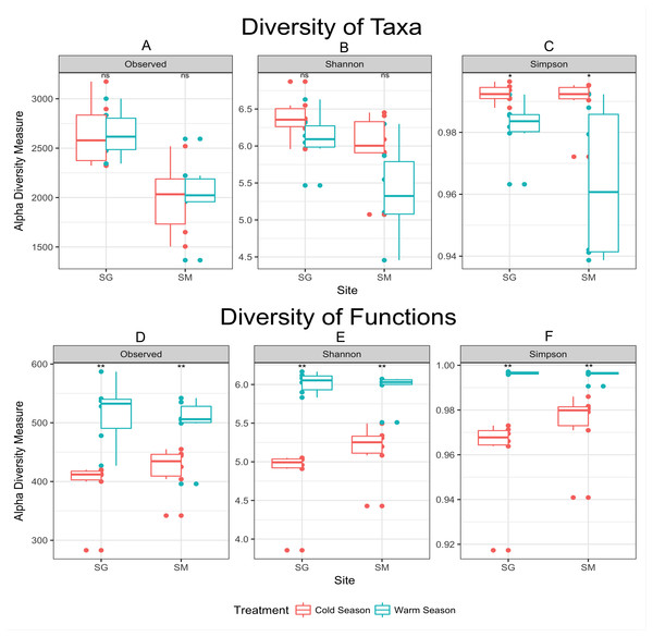 Alpha diversity measurements of microbial taxa and functions during cold and warm seasons in two grasslands from the Pampa biome.