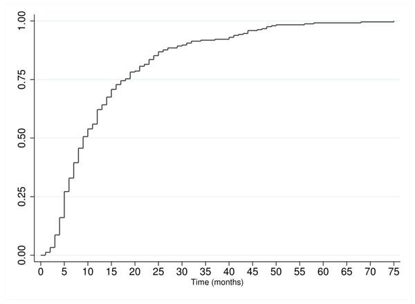 Cumulative rate of publication.