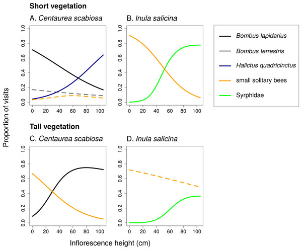 Changes in relative visitation by different insects depending on inflorescence height and vegetation height.
