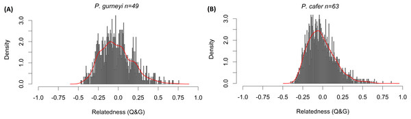 Distribution of relatedness estimates in Cape and Gurney's Sugarbirds.