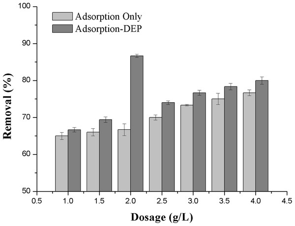 Effect of absorbent dosage on the removal efficiency of NH3-N.