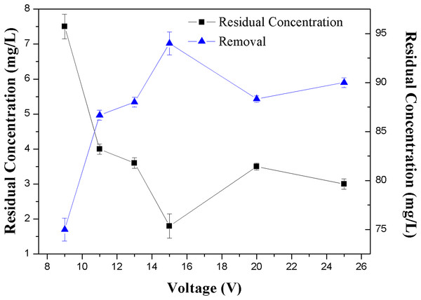 Effect of the voltage on the removal efficiency of NH3-N.
