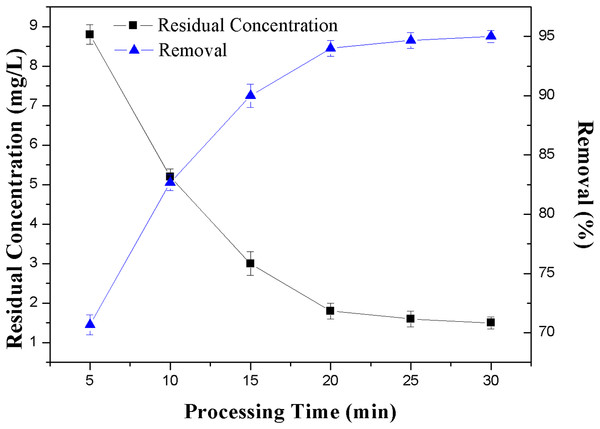 Effect of processing time on the removal rate of NH3-N.