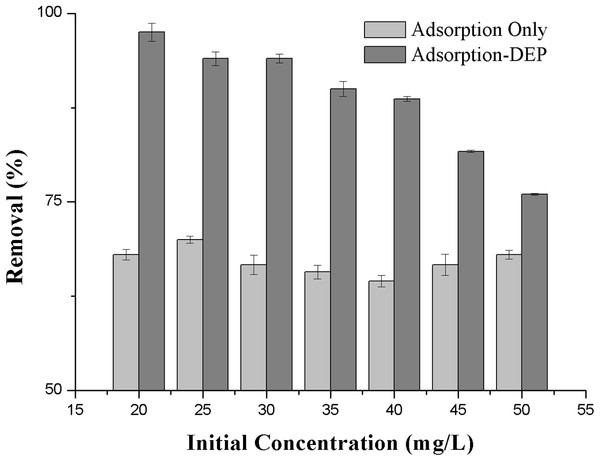 Effect of the initial concentration on the removal efficiency of NH3-N.
