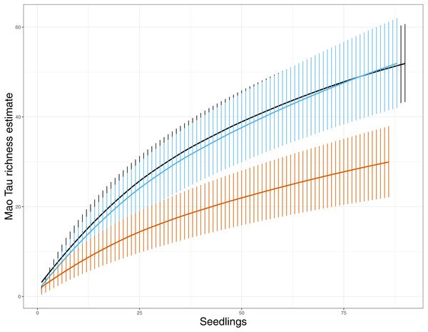 EMF species richness for both variable retention treatments and primary forest. Values are Mao Tau abundance based richness estimates with 95% CI (Colwell, Mao & Chang, 2004).