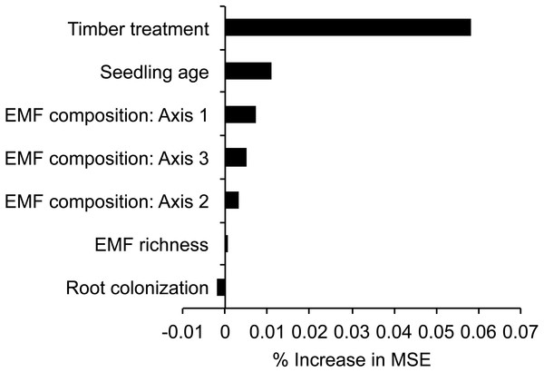 Variable importance scores based on Random Forest regression trees explaining seedling biomass in relation to variable retention timber management treatment, seedling and fungal variables.