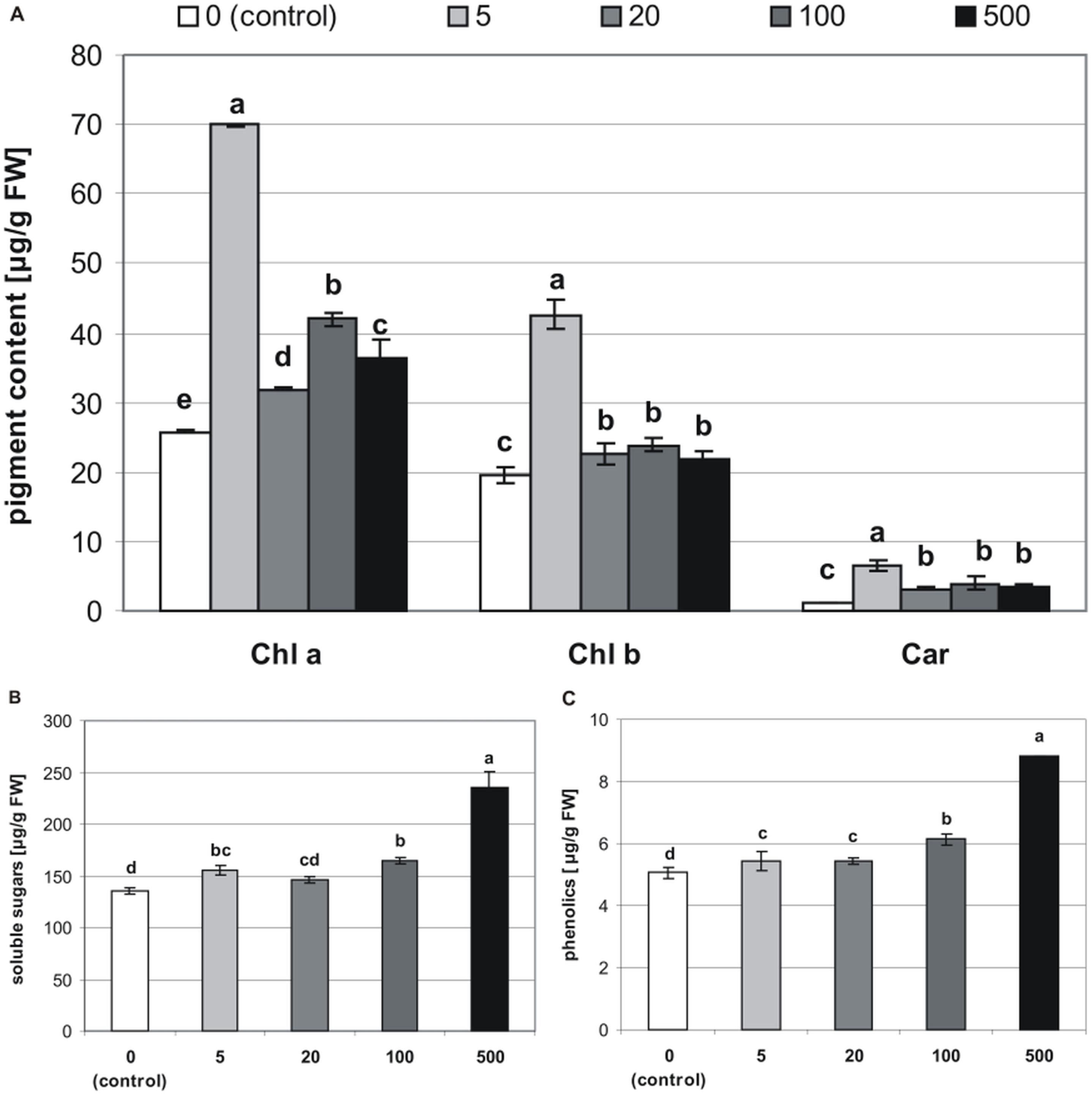 Melatonin significantly influences seed germination and