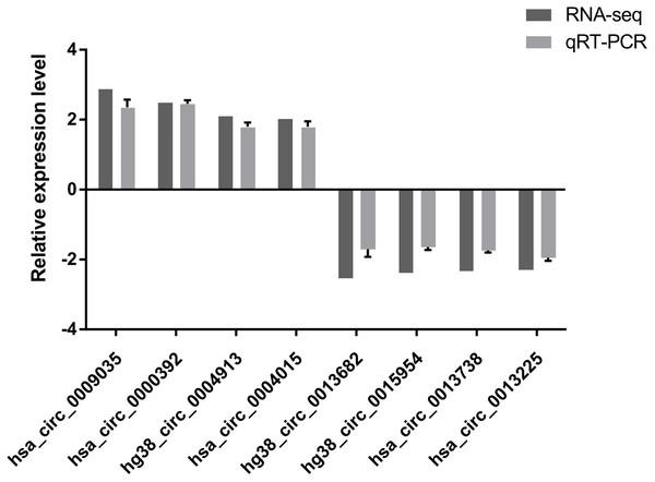 qRT-PCR results.