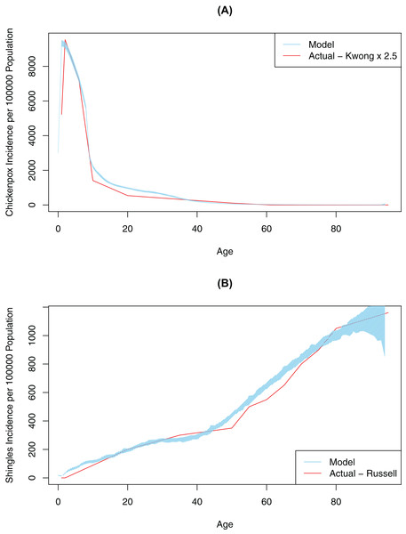Model-generated (blue line) and published (red line) age-specific incidence rates for chickenpox and shingles at time 0: model calibration—baseline scenario.