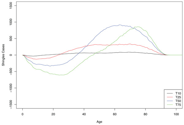 Mean cumulative count of shingles cases added/averted by the age group and time point, baseline scenario.