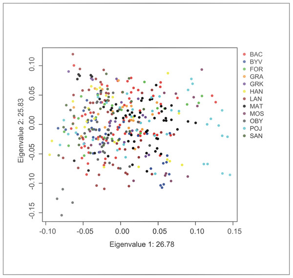 Factor scores from first two principal components from an individual-based principal component analysis on F. fusca genotype data.