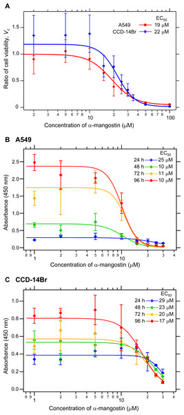 Cytotoxicity of α-mangostin on human lung cell lines.