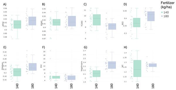 Boxplots of vegetation indices.