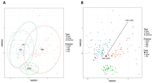 Non-metric multidimensional scaling (NMDS) based on Bray–Curtis distance demonstrating clustering of IBD and non-IBD groups in the 26-year timeline.
