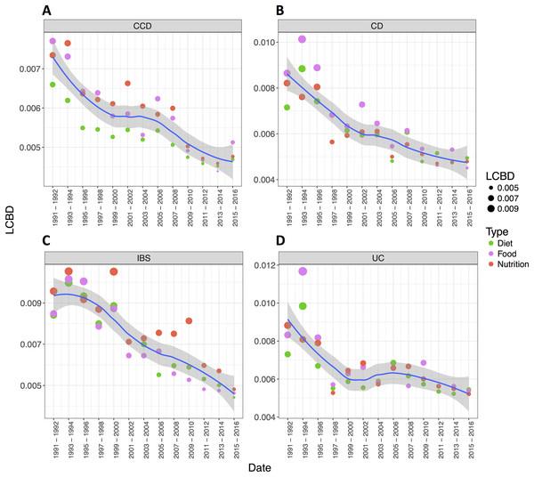 The relative contributions to beta diversity (LCBD) per disease condition.