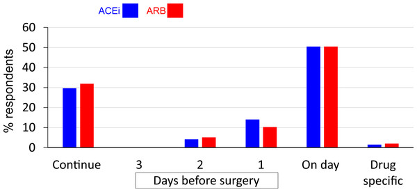 Routine pre-operative practice for ACEi and ARB.