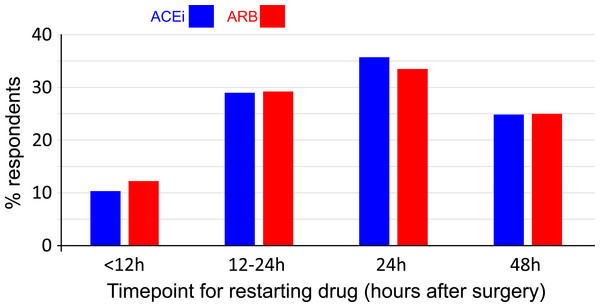 Routine post-operative practice for ACEi and ARB use.