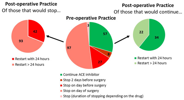 Association between planned pre- and post-operative practice.