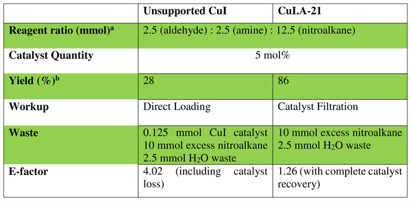 Comparison of the E-factor of unsupported CuI with Amberlyst supported copper(I) iodide for the synthesis of 6.