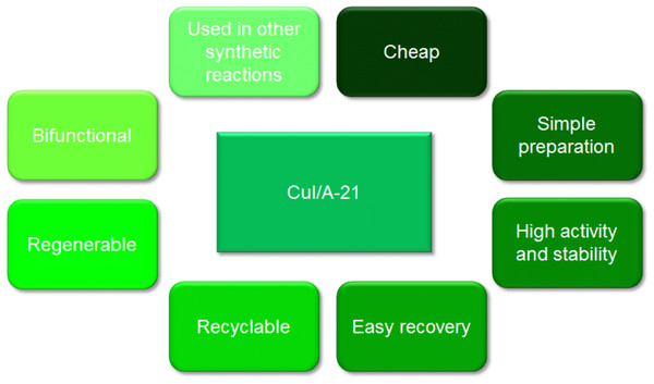 Advantages of Amberlyst A-21 supported CuI as a heterogeneous catalyst.