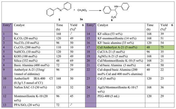 Catalyst screening tests carried out on the nitro-Mannich step for the synthesis of 6 using previously prepared N-benzylideneaniline (5) and nitromethane (3a).