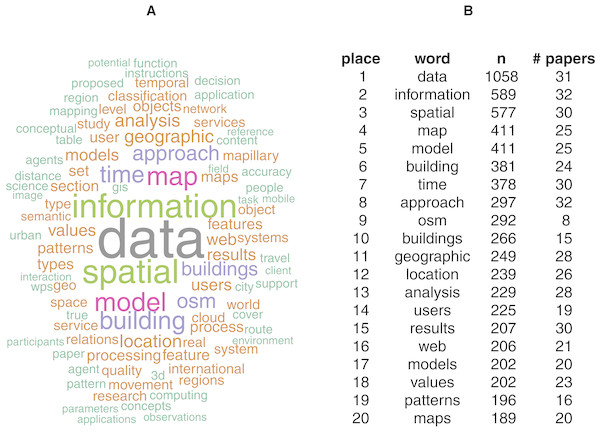 Two illustrations of the test corpus papers: word cloud, scaled and coloured by number of occurrence of words with at least 100 occurrences (96 unique words) (A); top words sorted by overall occurrence and number of papers including the word at least once (B).