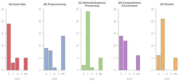 Results of reproducibility assessment across all categories for the assessment of reproducibility: Data (A), Methods with sub-categories preprocessing (B), method/analysis/processing (C) and computational environment (D), and Results (E).