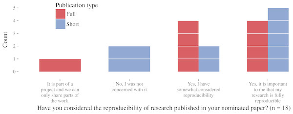 Author survey results on the importance of reproducibility.