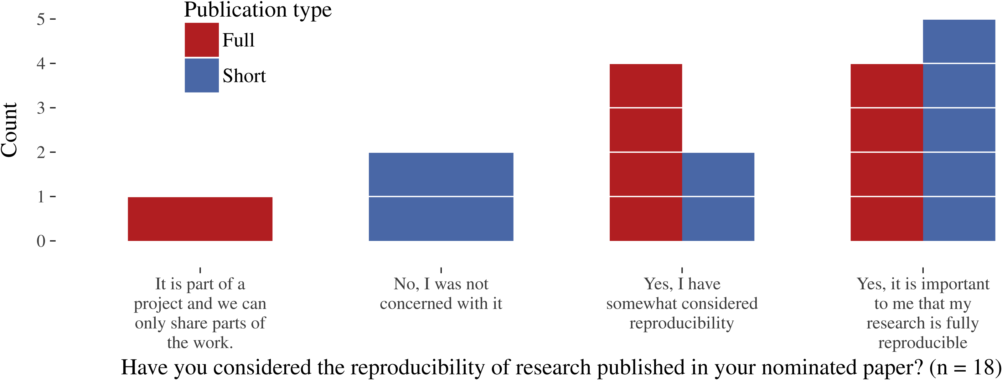 Reproducible research and GIScience: an evaluation using