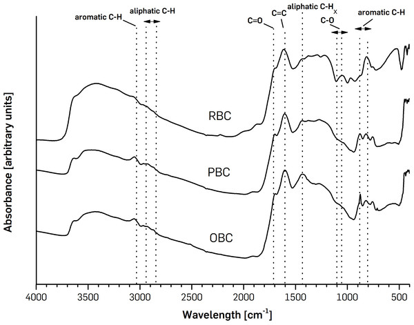 FTIR spectra of pinewoodchips-derived biochar (PBC), olive pruning-derived biochar (OBC) and ricebiochar (RBC) samples.