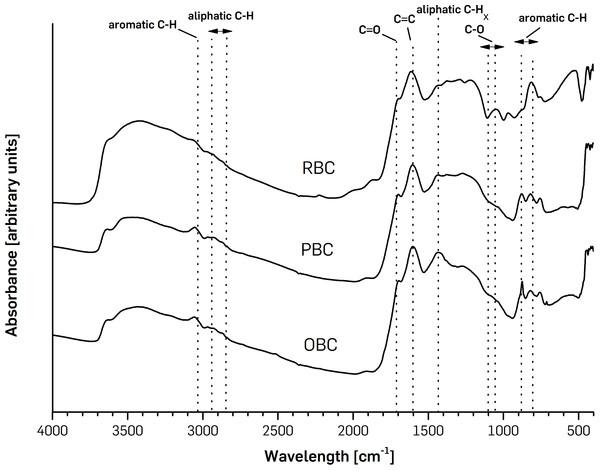 FTIR spectra of pinewoodchips-derived biochar (PBC), olive pruning-derived biochar (OBC) and ricebiochar (RBC) samples.