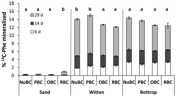 Mineralisation of Phe (as % of the initial Phe in each sample) in sand and soils with different biochar treatment.