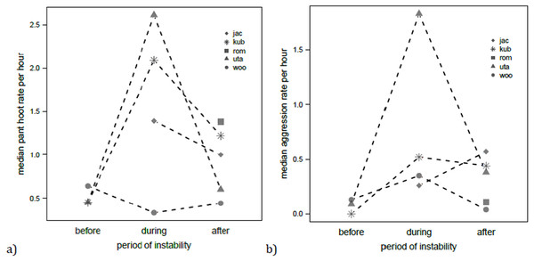 Median rates of pant hooting (A) and aggression (B) per hour for each focal chimpanzee male before, during and after the alpha takeover.
