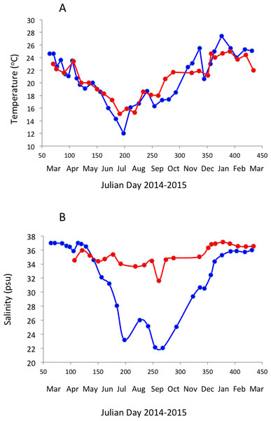 Temporal variability in seawater temperature and salinity.
