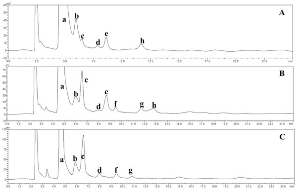 HPLC chromatograms of the IMOs prepared using enzymes from different sources.