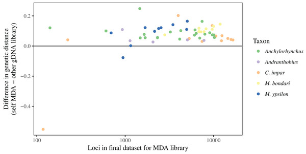 Difference between genetic distances to MDA and gDNA libraries.