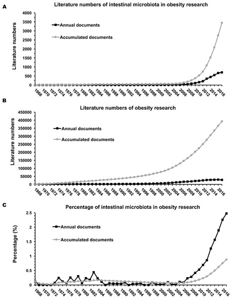 Annual and accumulated publications of intestinal microbiota and obesity (A), obesity research (B), and the percentage of intestinal microbiota related publications in the obesity research (C).