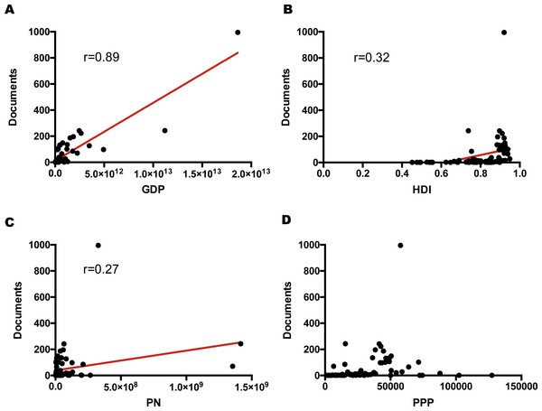 Correlations between the publication number of bariatric intestinal microbiota in obesity research and (A) GDP (r=0.89, p<0.0001), (B) HDI (r=0.32, p<0.001), (C) PN (r=0.27, p<0.05), and (D) PPP (p=0.08).
