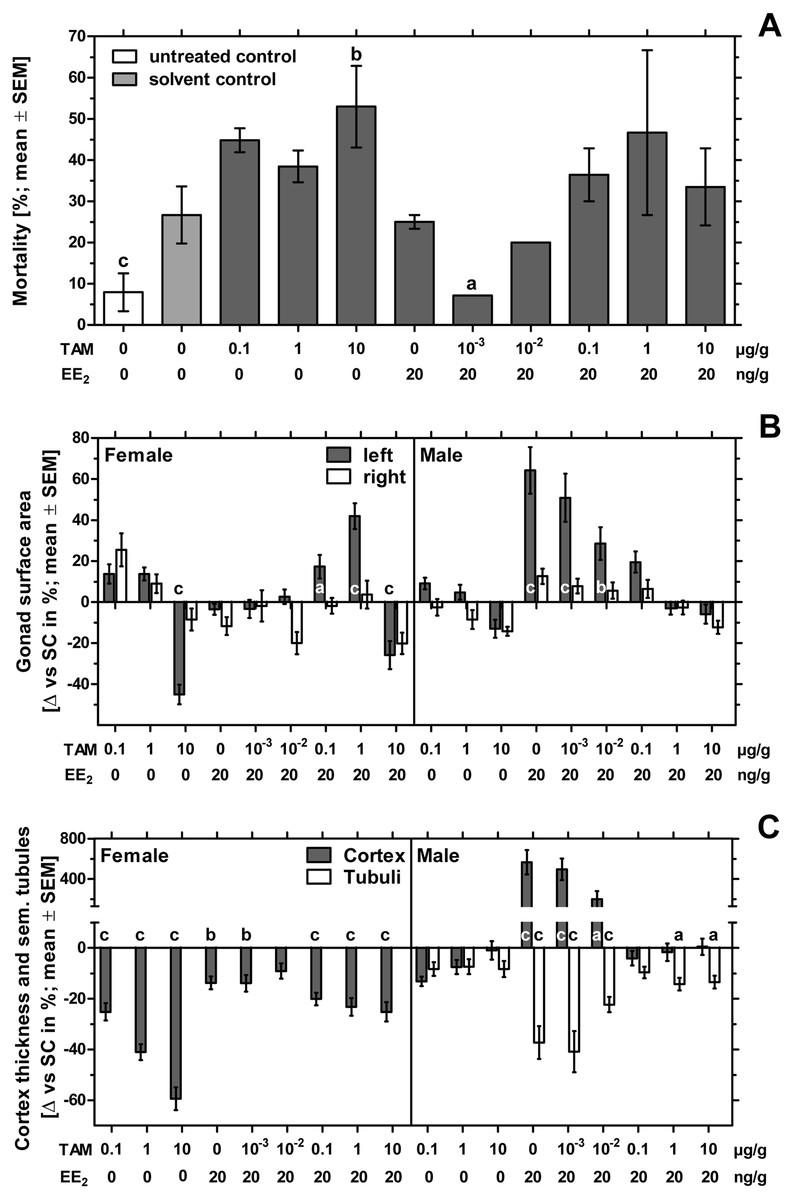 Effects of estrogens and antiestrogens on gonadal sex