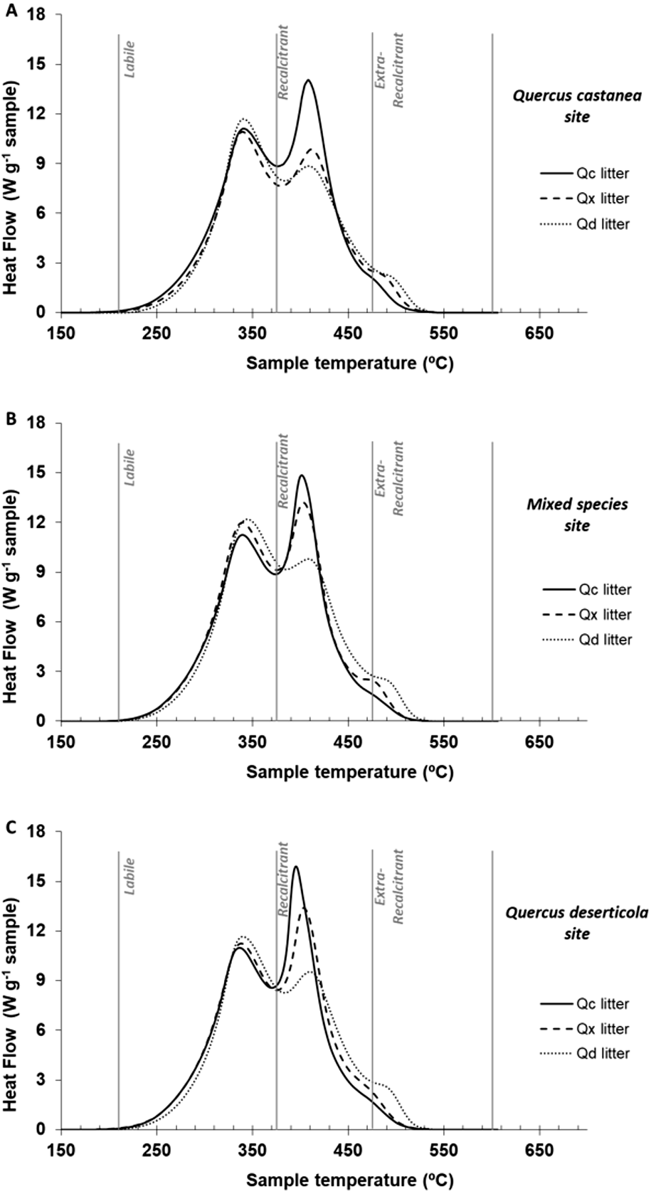 Direct and legacy effects of plant-traits control litter ...