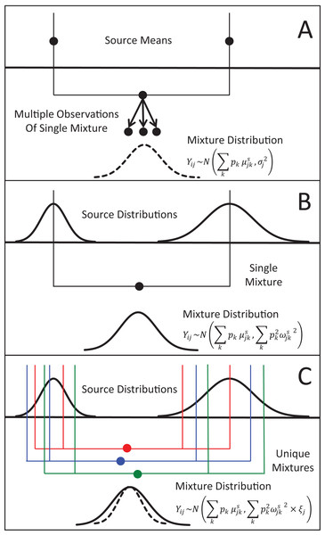 Representation of the three different methods MixSIAR uses for modeling variability in mixture data, assuming a two source (k), 1 tracer (j) scenario.