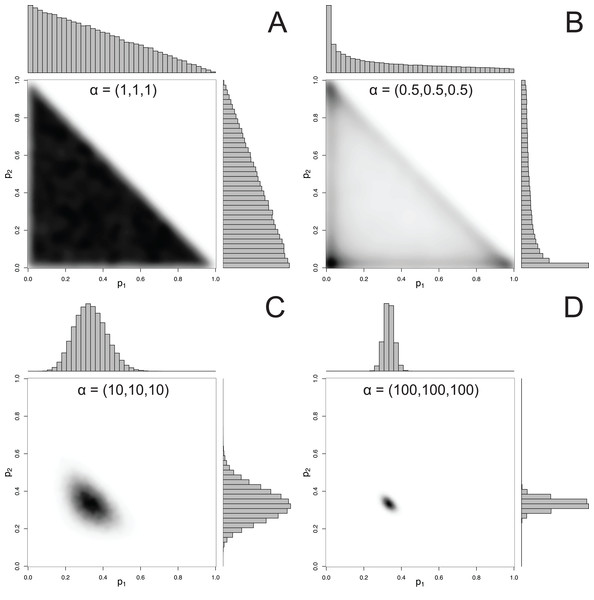 Examples of joint and marginal distributions of p1 and p2 for a three-component Dirichlet distribution, across 4 sets of hyperparameters.
