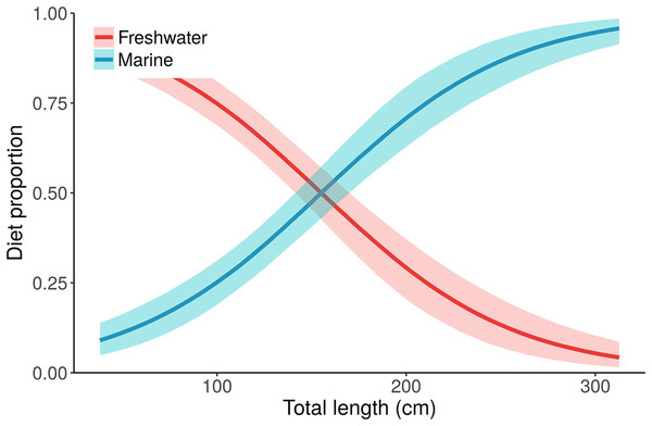"Posterior distributions for alligator diet proportions as a function of length from the best performing model, ""Length."""
